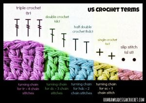 Crochet Stitches, Crochet Symbols, Turning Chains. Cheat Sheet. Oombawka Design.