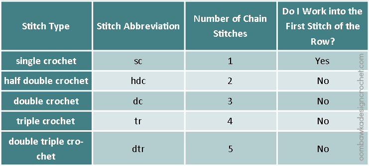 Crochet Stitches Cheat Sheet : Crochet Cheat Sheet ? Oombawka Design Crochet
