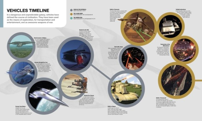 Timeline example - Ultimate STAR WARS - CHARACTERS•CREATURES•LOCATIONS •TECHNOLOGY•VEHICLES Review