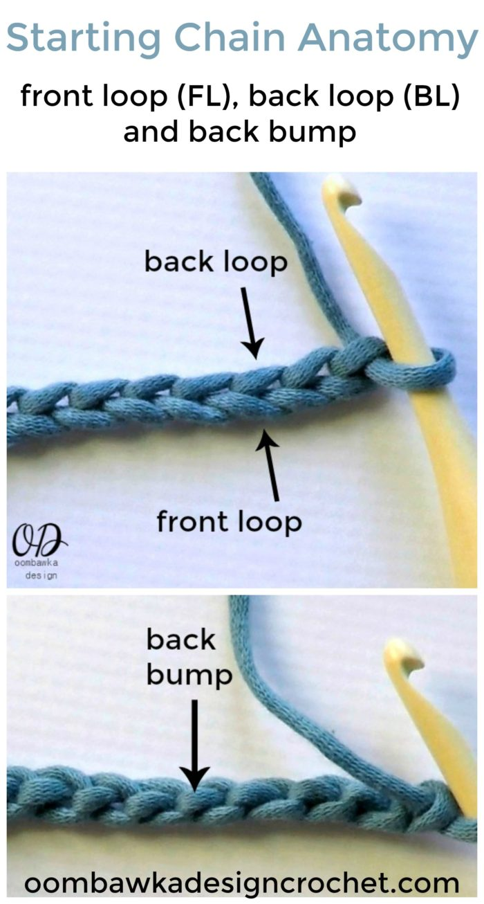 Stitch Anatomy of the Starting Chain
