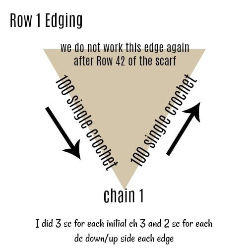 Row 1 Edging