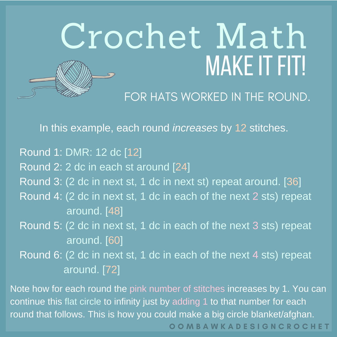 Crochet Math. Double Crochet Hat Example. Cheat Sheet. Oombawka Design Crochet