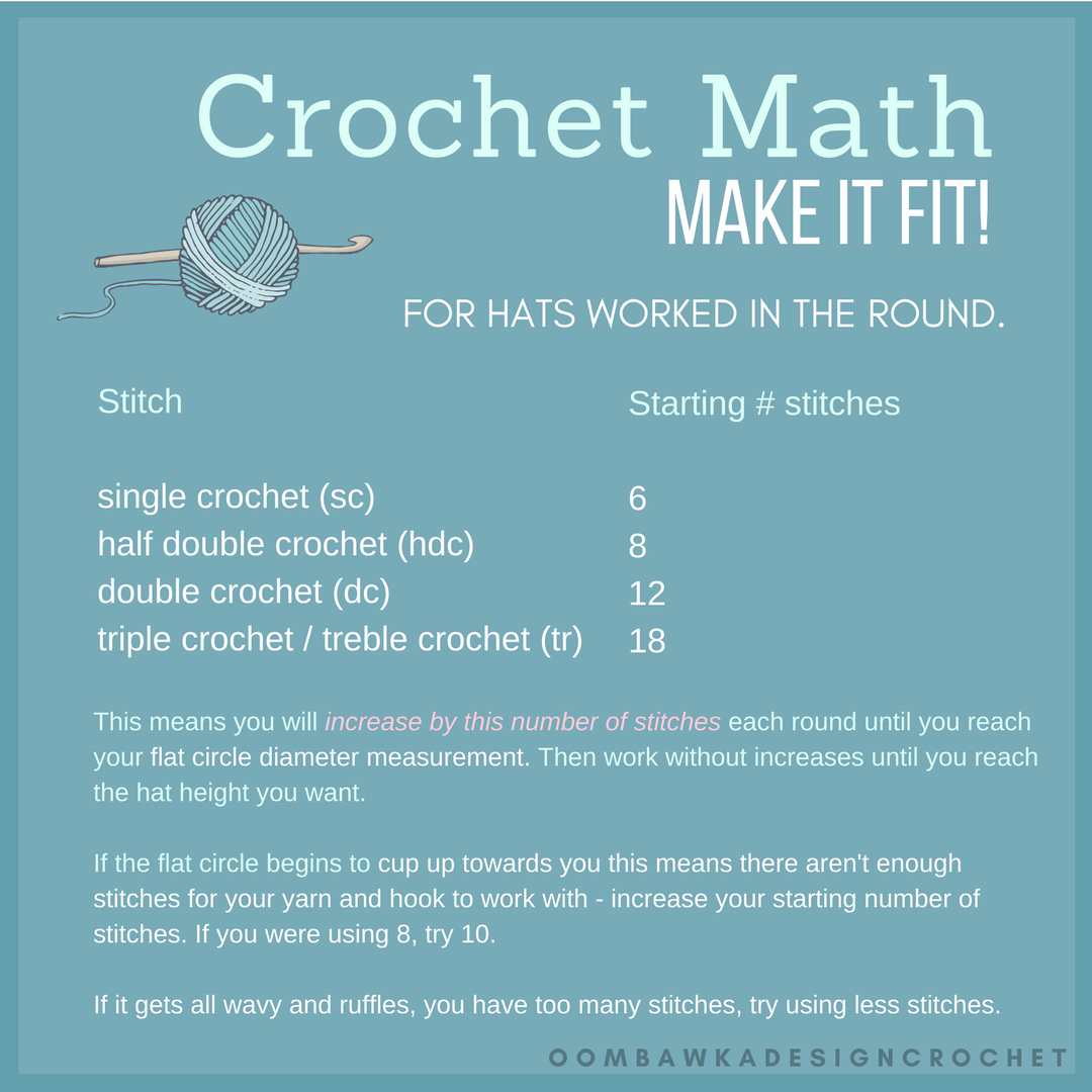 Crochet Math. Starting Number of Stitches by Crochet Stitch. Cheat Sheet. Oombawka Design Crochet