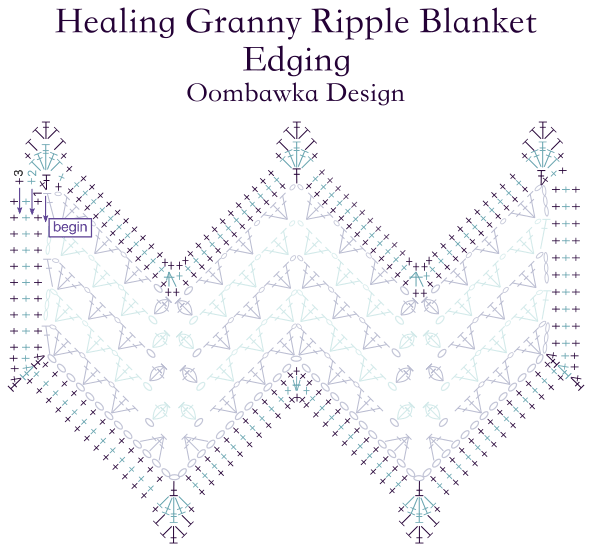 Healing Granny Ripple Blanket Edging Stitch Diagram - Oombawka Design Crochet